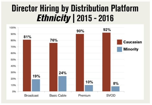 Director Hiring by Distribution Platform (Ethnicity), 2015-16