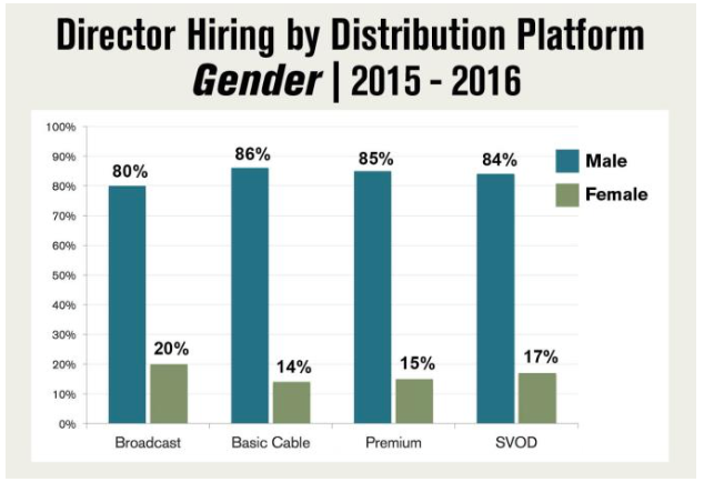 Director Hiring by Distribution Platform (Gender), 2015-16