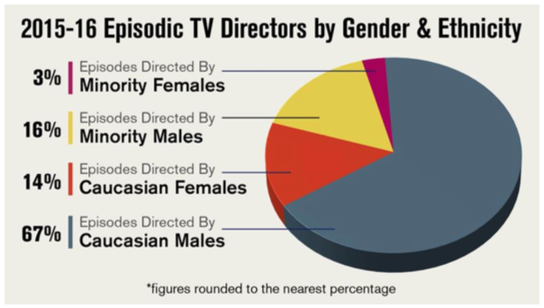 Episodic TV Directors by Gender and Ethnicity, 2015-16