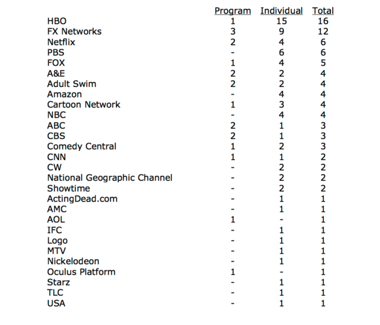 Emmy networks