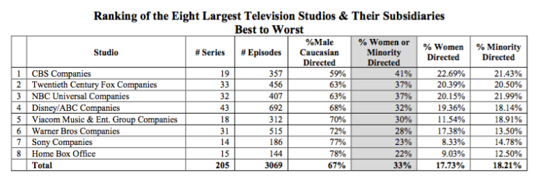 Ranking of TV conglomerates, best to worst, 2015-16