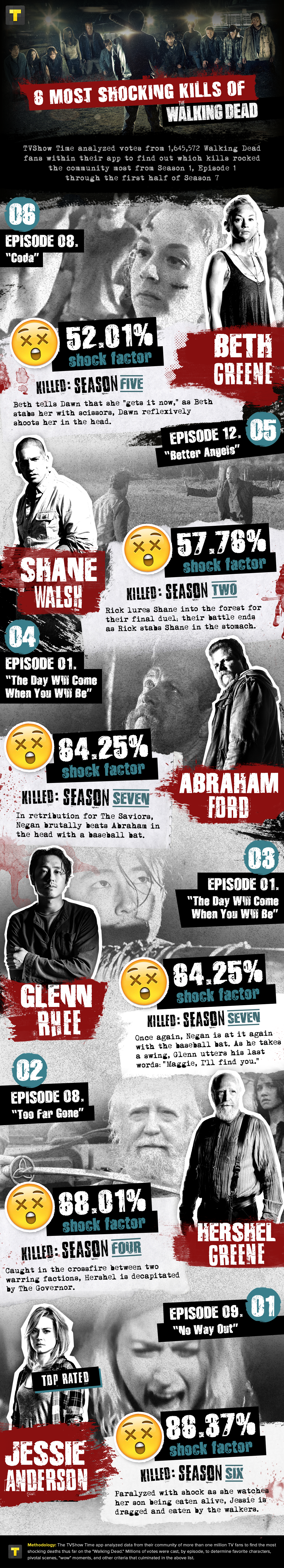 The Walking Dead infographic - Shocking Deaths