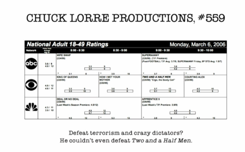 "Chuck Lorre Vanity Card ""The Big Bang Theory"""