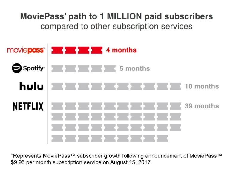 MoviePass 4 month Growth, hitting 1 million subscribers faster than Spotify and Netflix.