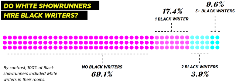 Writers Room Infographic
