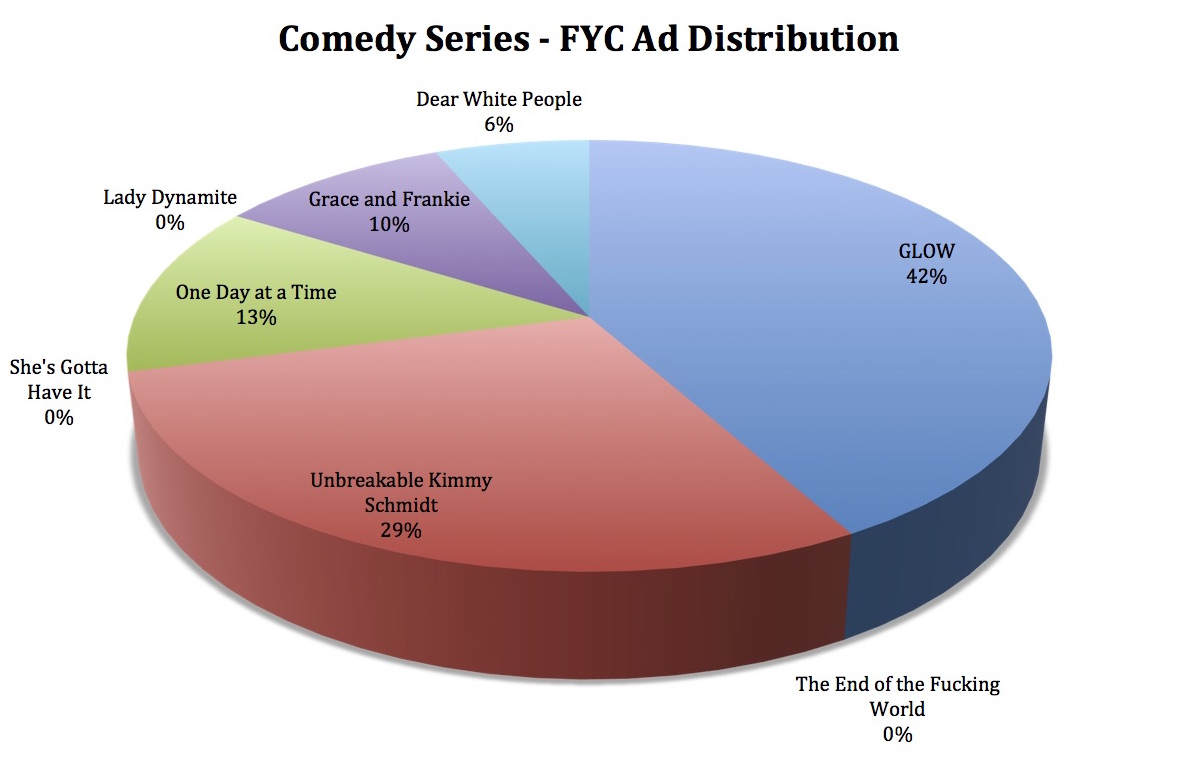Netflix - Awards Pie Chart (Comedy)