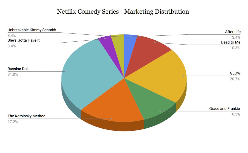 Netflix Comedy Emmy Ad Distribution