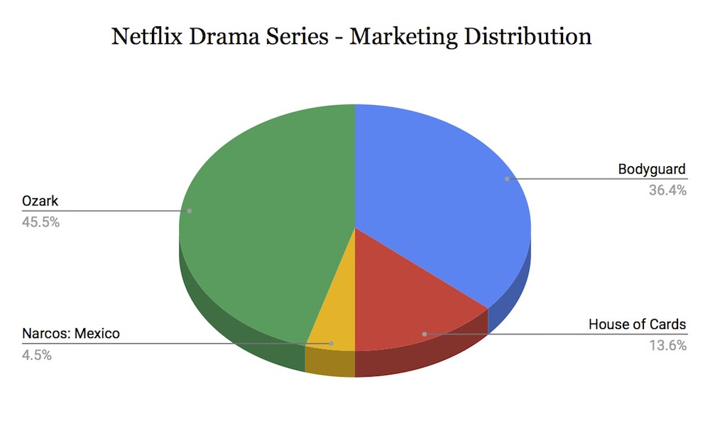 Netflix Drama Emmy Ad Distribution